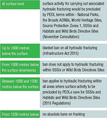 Fracking restrictions