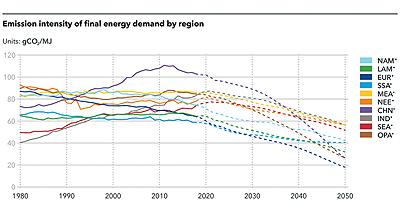 Figure 3: Emissions intensity of final energy demand by region