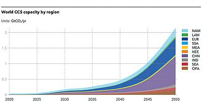 Figure 4: World CCS capacity by region